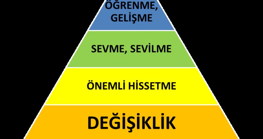 insan ihtiyacı piramidi