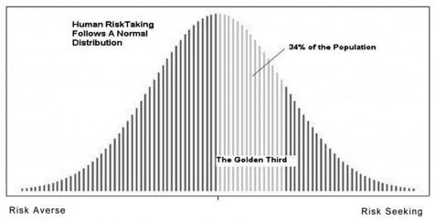 golden third risk eğrisi