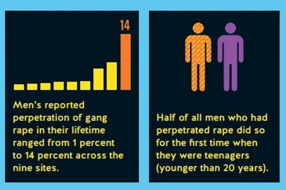 Her 4 erkekten 1'i Tecavüze Yelteniyor!