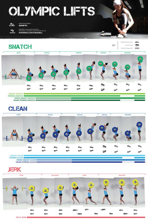Olimpik ağırlık kaldırma antrenörü Diane Fu'nun hareketleri esnasındaki vücut formunu detaylandıran posteri