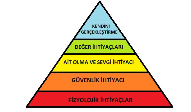 Maslow'un ihtiyaçlar piramidi.