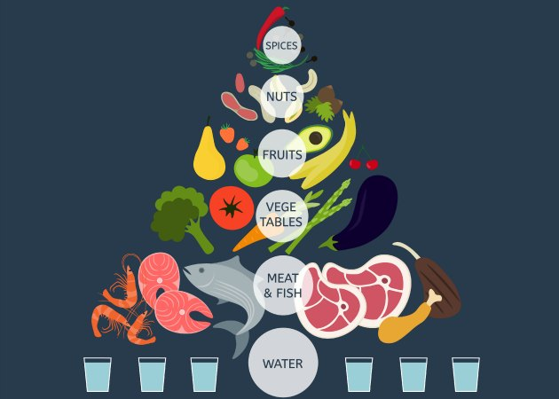 Tarihinden felsefesine detaylı bir bakış: Paleo diyeti nedir ve nasıl yapılır?